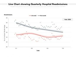Line Chart Showing Quarterly Hospital Readmissions