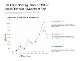 Line Graph Showing Planned Effort Vs Actual Effort With Development Time