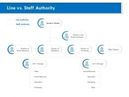 Line Vs Staff Authority Manager M813 Ppt Powerpoint Presentation Inspiration Slide Portrait