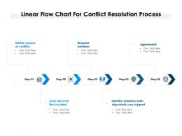 Linear Flow Chart For Conflict Resolution Process