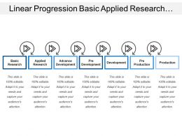 Linear Progression Basic Applied Research Pre Advanced Development Production