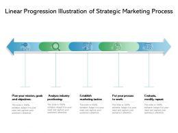 Linear Progression Illustration Of Strategic Marketing Process
