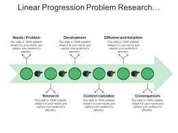 Linear Progression Problem Research Development Commercialization Diffusion Consequences