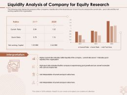 Liquidity Analysis Of Company For Equity Research Experiencing Ppt Powerpoint Presentation Background Image