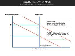 Liquidity Preference Model