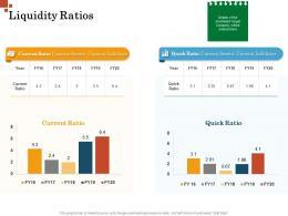 Liquidity Ratios Inorganic Growth Management Ppt Formats