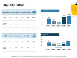 Liquidity Ratios Inorganic Growth Ppt Powerpoint Presentation Inspiration Gallery