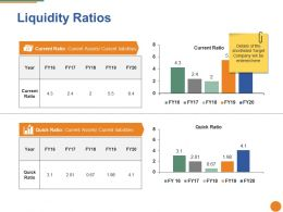 Liquidity Ratios Ppt Pictures Objects