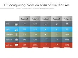 List Comparing Plans On Basis Of Five Features