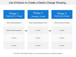 List Of Actions To Create A Desire Change Showing Different Phases Of Changes