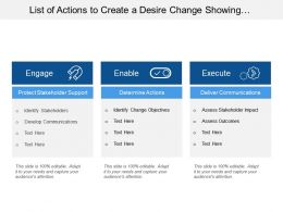 List Of Actions To Create A Desire Change Showing Engagement And Execution