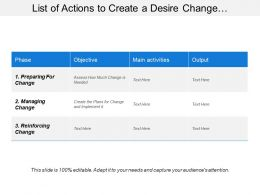 List Of Actions To Create A Desire Change Showing Phases And Objectives