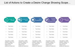 List Of Actions To Create A Desire Change Showing Scope And Sustain The Change