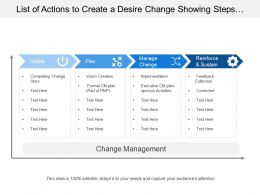List Of Actions To Create A Desire Change Showing Steps For Initiation And Planning