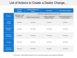 List Of Actions To Create A Desire Change Showing Transition And Business Support