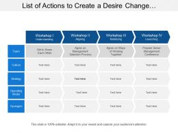 List Of Actions To Create A Desire Change Showing Workshops With Operating Model And Strategy