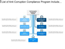 List Of Anti Corruption Compliance Program Include Rules And Regulation