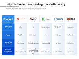 List Of API Automation Testing Tools With Pricing