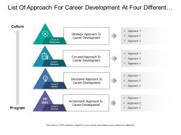 List Of Approach For Career Development At Four Different Level