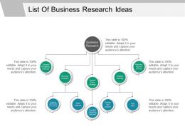 List Of Business Research Ideas Ppt Examples Slides