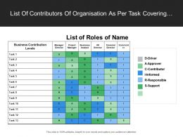 List Of Contributors Of Organisation As Per Task Covering Manager Director Hr Director And Financial Director