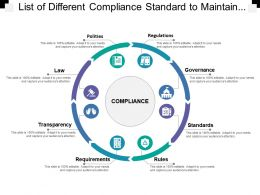List Of Different Compliance Standard To Maintain System Include Policies Regulation And Governance
