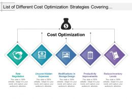 List Of Different Cost Optimization Strategies Covering Rate Negotiation And Reduction In Inventory Level