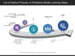List Of Distinct Process Of Predictive Model Covering Steps Of Pricing Underwriting And Training