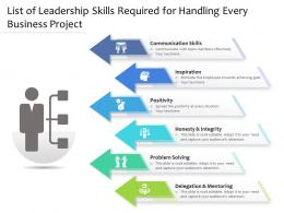 List Of Leadership Skills Required For Handling Every Business Project