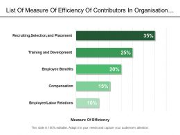 List Of Measure Of Efficiency Of Contributors In Organisation Development In Percent