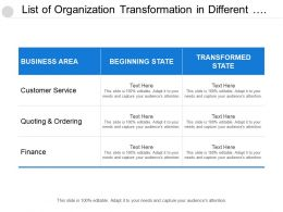 List Of Organization Transformation In Different Business Areas Include Customer Service And Finance