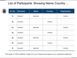 List Of Participants Showing Name Country And Organization
