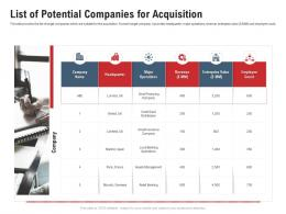 List Of Potential Companies For Acquisition Pitchbook For Acquisition Deal Ppt Topics