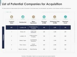 List Of Potential Companies For Acquisition Pitchbook Ppt Slides