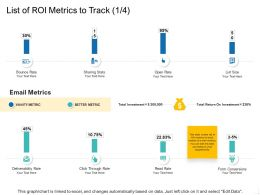 List Of ROI Metrics To Track Investment Ppt Powerpoint Presentation Styles Designs