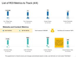List Of ROI Metrics To Track Rates Ppt Powerpoint Template Elements
