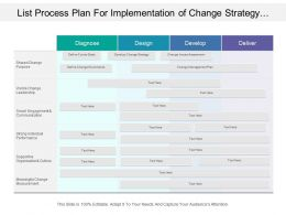 List Process Plan For Implementation Of Change Strategy At Stages Of Diagnose Design Develop And Deliver