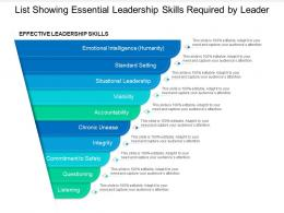 List Showing Essential Leadership Skills Required By Leader