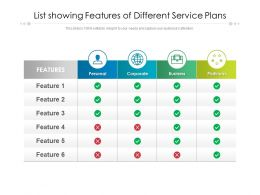 List Showing Features Of Different Service Plans