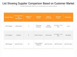 List Showing Supplier Comparison Based On Customer Market