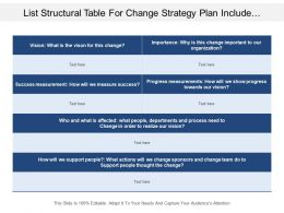 List Structural Table For Change Strategy Plan Include Vision And Measurement Of Success And Progress