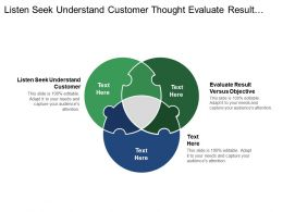 Listen Seek Understand Customer Thought Evaluate Result Versus Objective