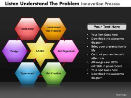 Listen Understand The Problem Innovation Process Powerpoint Slides And Ppt Templates DB
