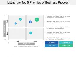 Listing The Top 5 Priorities Of Business Process
