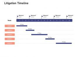 Litigation Timeline Investigation For Investment Ppt Powerpoint Presentation Model Slide