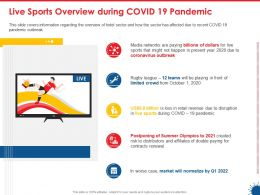 Live Sports Overview During Covid 19 Pandemic Ppt Powerpoint Presentation Show