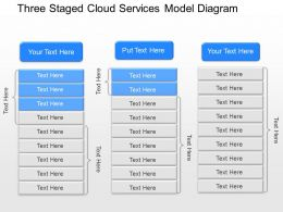 ll Three Staged Cloud Services Model Diagram Powerpoint Template