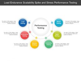 Load Endurance Scalability Spike And Stress Performance Testing