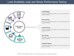 Load Scalability Soak And Stress Performance Testing