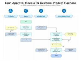 Loan Approval Process For Customer Product Purchase